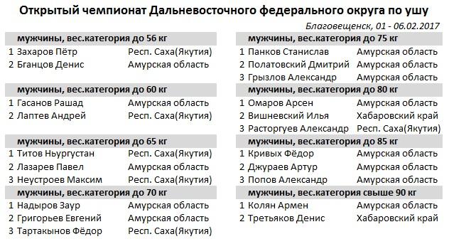ушу1(100)